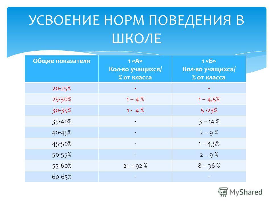 Общие показатели1 «А» Кол-во учащихся/ % от класса 1 «Б» Кол-во учащихся/ % от класса 20-25%-- 25-30%1 – 4 %1 – 4,5% 30-35%1 - 4 %5 -23% 35-40%-3 – 14 % 40-45%-2 – 9 % 45-50%-1 – 4,5% 50-55%-2 – 9 % 55-60%21 – 92 %8 – 36 % 60-65%-- УСВОЕНИЕ НОРМ ПОВЕ