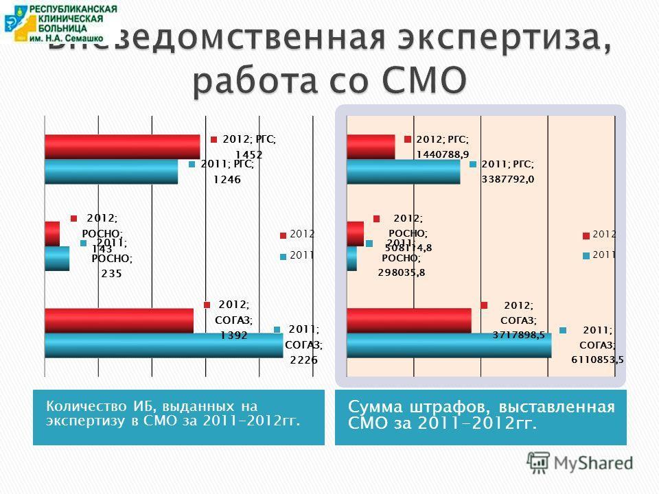 Количество ИБ, выданных на экспертизу в СМО за 2011-2012гг. Сумма штрафов, выставленная СМО за 2011-2012гг.