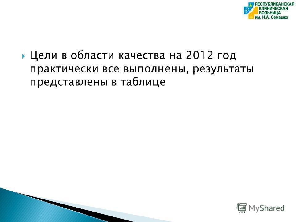 Цели в области качества на 2012 год практически все выполнены, результаты представлены в таблице
