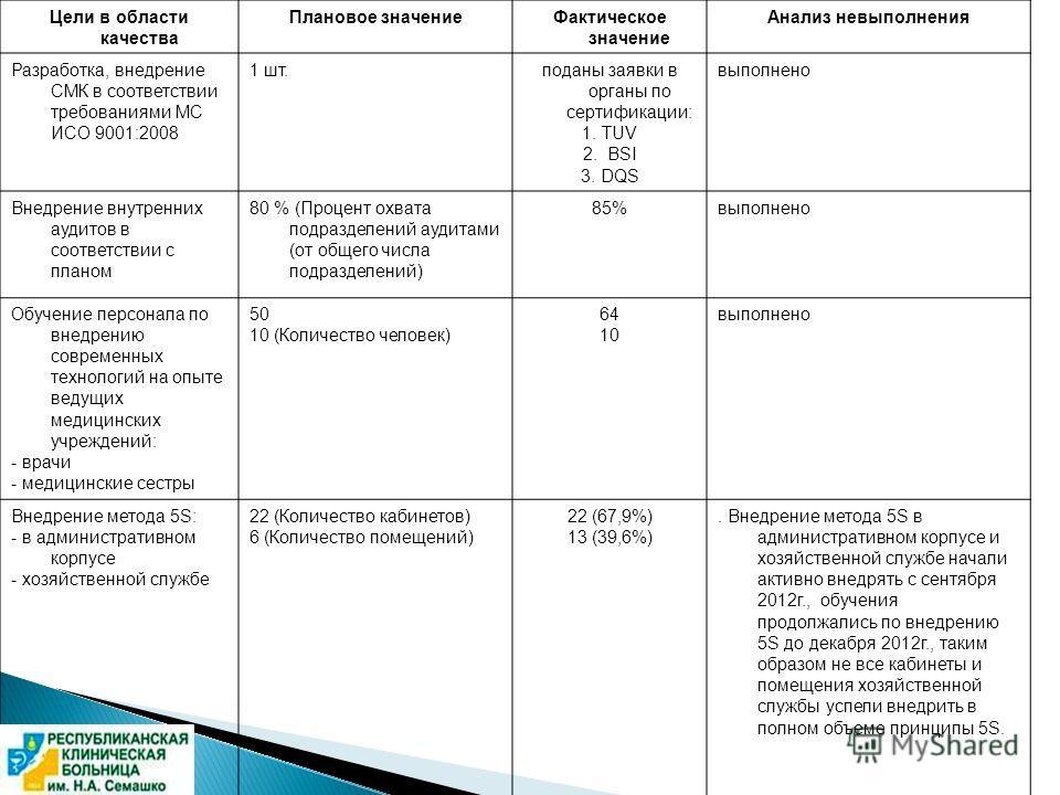 Цели в области качества Плановое значениеФактическое значение Анализ невыполнения Разработка, внедрение СМК в соответствии требованиями МС ИСО 9001:2008 1 шт.поданы заявки в органы по сертификации: 1. TUV 2. BSI 3. DQS выполнено Внедрение внутренних