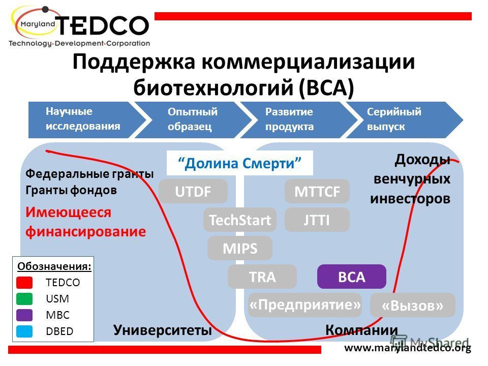 www.marylandtedco.org Поддержка коммерциализации биотехнологий (BCA) Научные исследования Опытный образец Развитие продукта Серийный выпуск Имеющееся финансирование Долина Смерти Университеты UTDF TechStart MTTCF JTTI MIPS TRA TEDCO USM MBC DBED Обоз