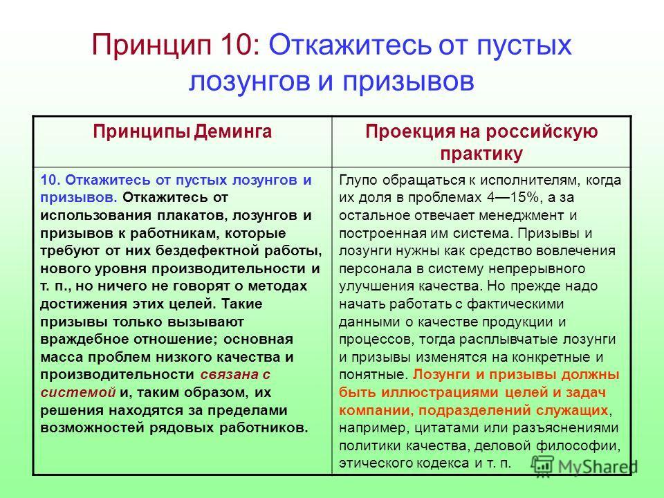 Принцип 10: Откажитесь от пустых лозунгов и призывов Принципы ДемингаПроекция на российскую практику 10. Откажитесь от пустых лозунгов и призывов. Откажитесь от использования плакатов, лозунгов и призывов к работникам, которые требуют от них бездефек