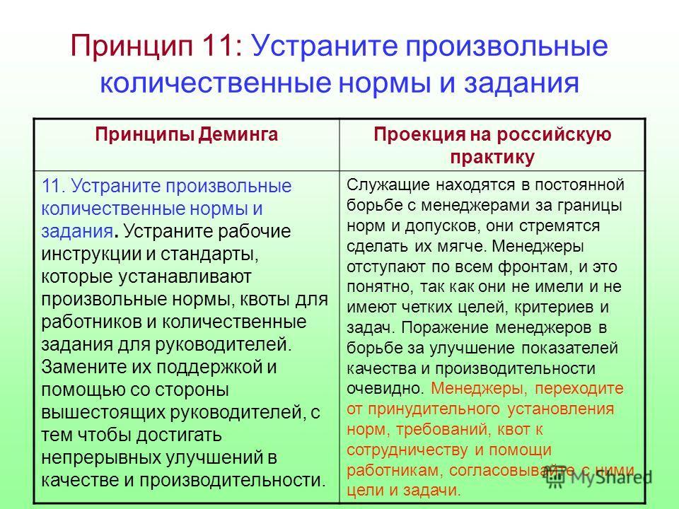 Принцип 11: Устраните произвольные количественные нормы и задания Принципы ДемингаПроекция на российскую практику 11. Устраните произвольные количественные нормы и задания. Устраните рабочие инструкции и стандарты, которые устанавливают произвольные