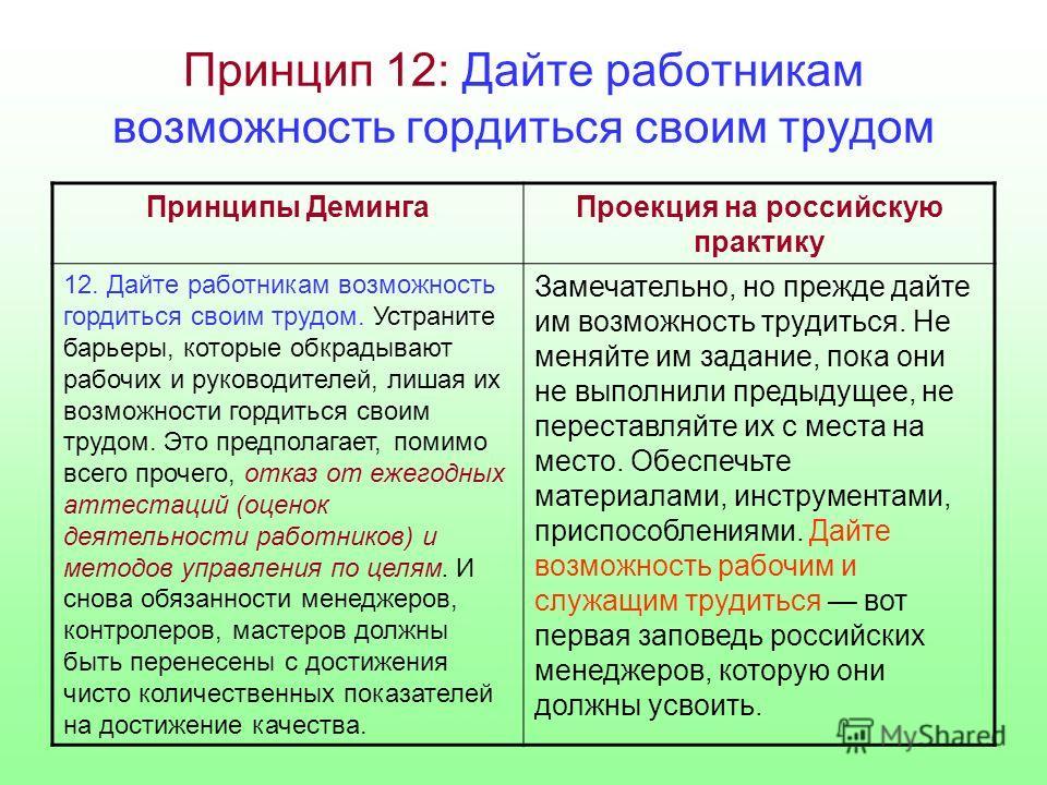 Принцип 12: Дайте работникам возможность гордиться своим трудом Принципы ДемингаПроекция на российскую практику 12. Дайте работникам возможность гордиться своим трудом. Устраните барьеры, которые обкрадывают рабочих и руководителей, лишая их возможно