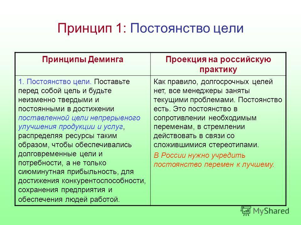 Принцип 1: Постоянство цели Принципы ДемингаПроекция на российскую практику 1. Постоянство цели. Поставьте перед собой цель и будьте неизменно твердыми и постоянными в достижении поставленной цели непрерывного улучшения продукции и услуг, распределяя