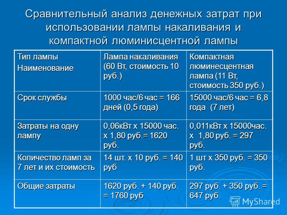 Сравнительный анализ денежных затрат при использовании лампы накаливания и компактной люминисцентной лампы Тип лампы Наименование Лампа накаливания (60 Вт, стоимость 10 руб.) Компактная люминесцентная лампа (11 Вт, стоимость 350 руб.) Срок службы 100