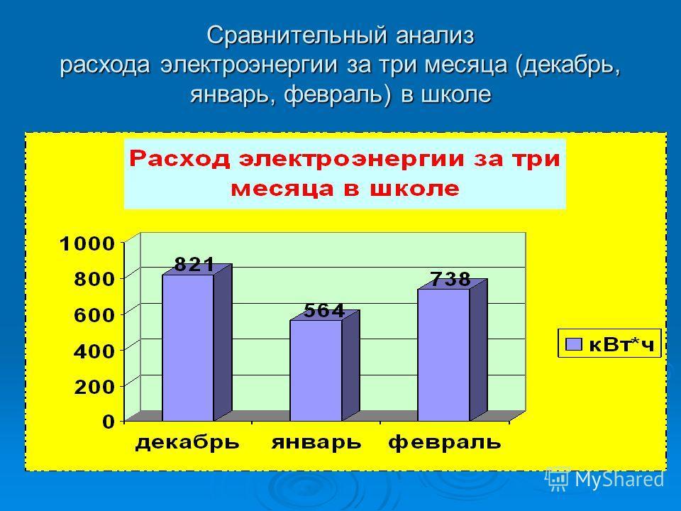 Сравнительный анализ расхода электроэнергии за три месяца (декабрь, январь, февраль) в школе