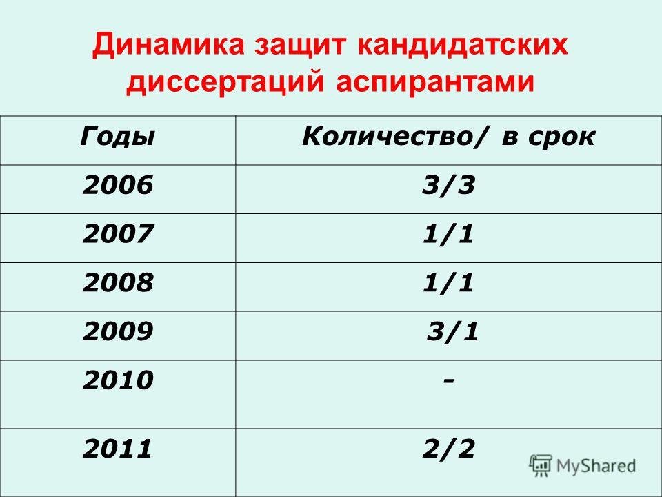 Динамика защит кандидатских диссертаций аспирантами ГодыКоличество/ в срок 20063/3 20071/1 20081/1 2009 3/1 2010- 20112/2