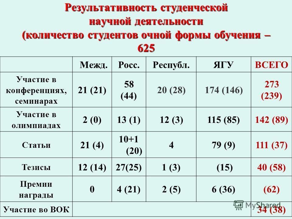 Результативность студенческой научной деятельности (количество студентов очной формы обучения – 625 Межд.Росс.Республ.ЯГУВСЕГО Участие в конференциях, семинарах 21 (21) 58 (44) 20 (28)174 (146) 273 (239) Участие в олимпиадах 2 (0)13 (1)12 (3)115 (85)