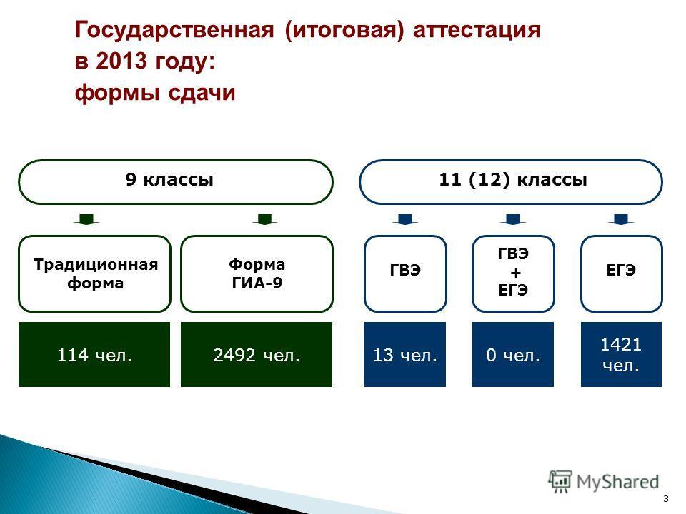 3 9 классы11 (12) классы Традиционная форма Форма ГИА-9 114 чел.2492 чел. ГВЭ 13 чел. ГВЭ + ЕГЭ 0 чел. ЕГЭ 1421 чел. Государственная (итоговая) аттестация в 2013 году: формы сдачи