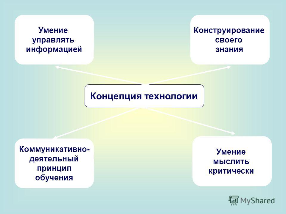 Концепция технологии Умение управлять информацией Конструирование своего знания Коммуникативно- деятельный принцип обучения Умение мыслить критически