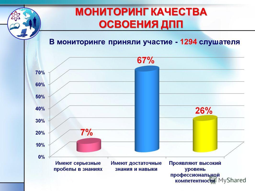 МОНИТОРИНГ КАЧЕСТВА ОСВОЕНИЯ ДПП В мониторинге приняли участие - 1294 слушателя