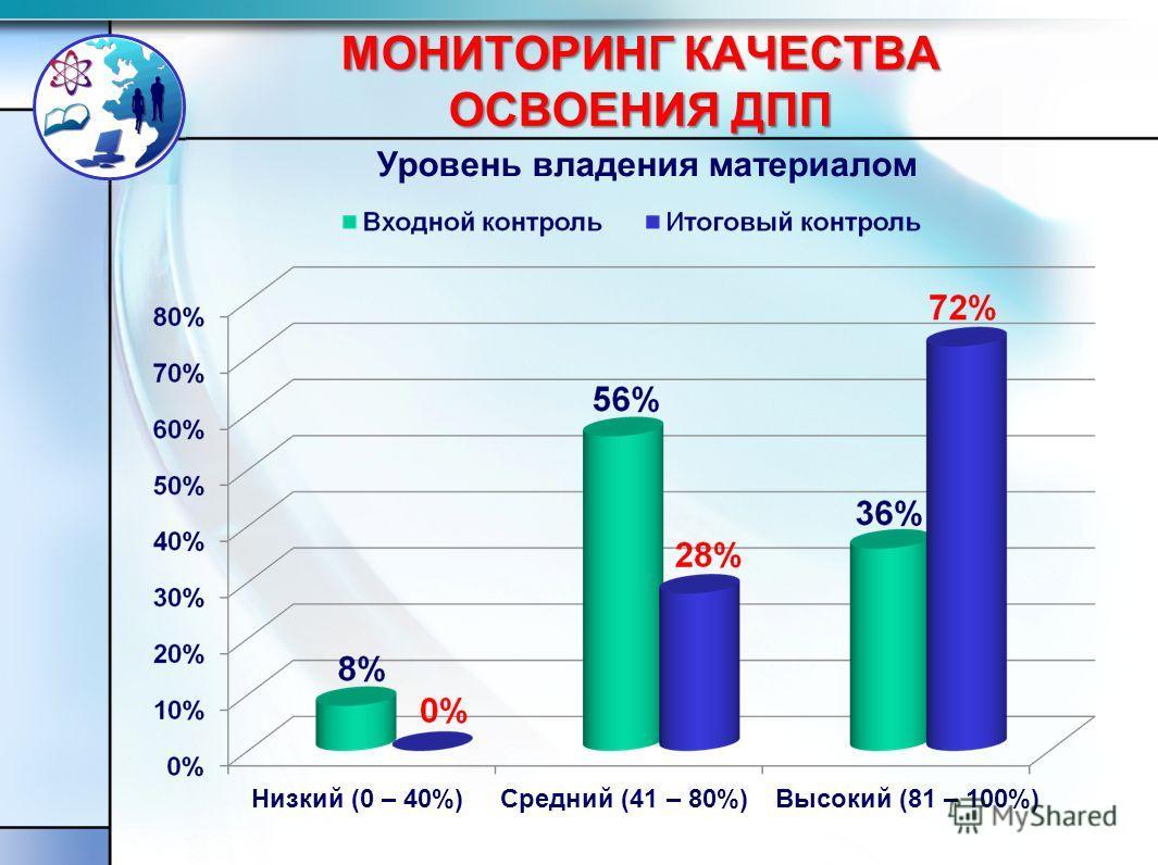 МОНИТОРИНГ КАЧЕСТВА ОСВОЕНИЯ ДПП Уровень владения материалом Низкий (0 – 40%)Высокий (81 – 100%)Средний (41 – 80%)