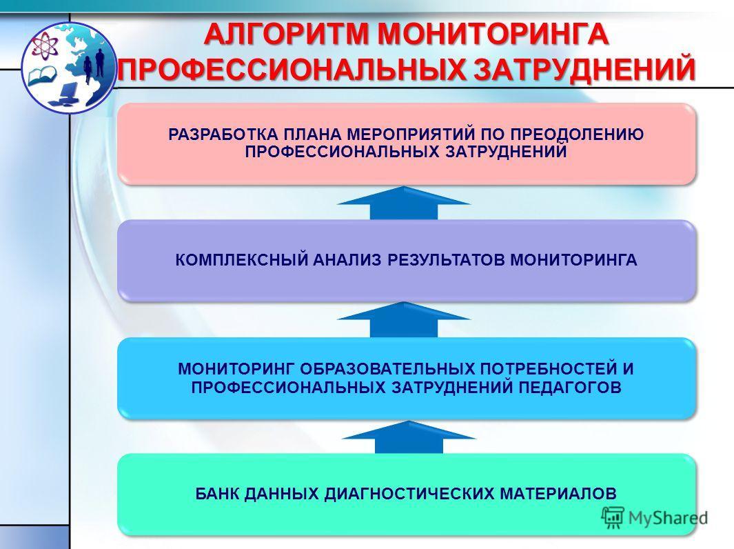 АЛГОРИТМ МОНИТОРИНГА ПРОФЕССИОНАЛЬНЫХ ЗАТРУДНЕНИЙ