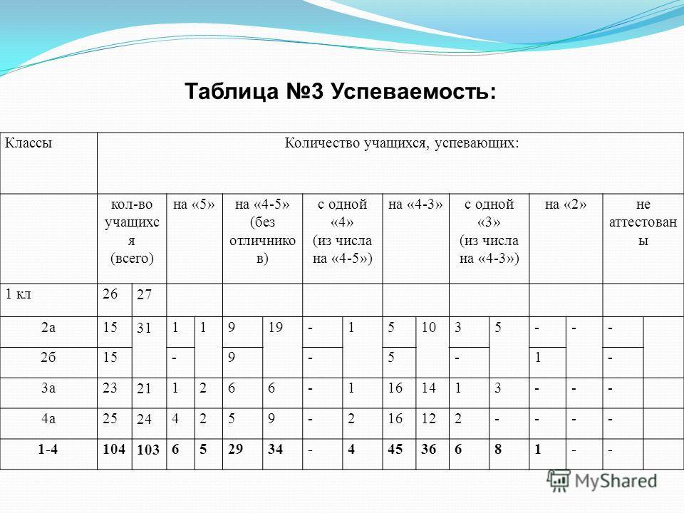 Классы Количество учащихся, успевающих: кол-во учащихс я (всего) на «5»на «4-5» (без отличнико в) с одной «4» (из числа на «4-5») на «4-3»с одной «3» (из числа на «4-3») на «2»не аттестован ы 1 кл26 27 2а15 31 11919-151035--- 2б15-9-5-1- 3а23 21 1266