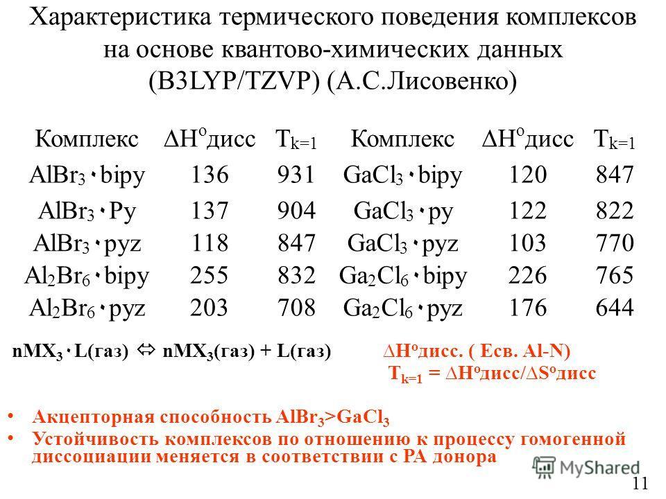 Характеристика термического поведения комплексов на основе квантово-химических данных (B3LYP/TZVP) (А.С.Лисовенко) nMX 3 ٠ L(газ) nMX 3 (газ) + L(газ) H o дисс. ( Есв. Al-N) T k=1 = H о дисс/S o дисс Акцепторная способность AlBr 3 >GaCl 3 Устойчивост