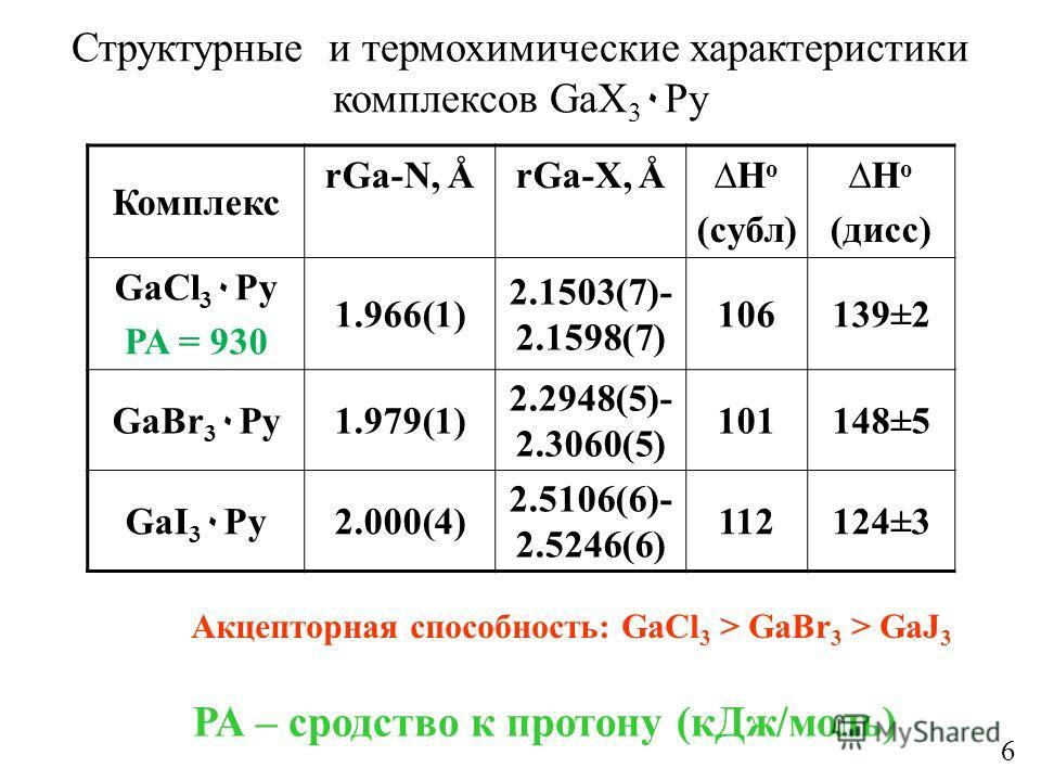 Структурные и термохимические характеристики комплексов GaX 3 ٠Py Комплекс rGa-N, ÅrGa-X, ÅH o (субл) H o (дисс) GaCl 3 ٠Py РА = 930 1.966(1) 2.1503(7)- 2.1598(7) 106139±2 GaBr 3 ٠Py1.979(1) 2.2948(5)- 2.3060(5) 101148±5 GaI 3 ٠Py2.000(4) 2.5106(6)-
