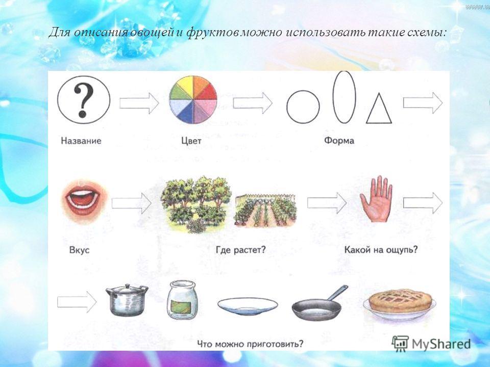 Для описания овощей и фруктов можно использовать такие схемы: