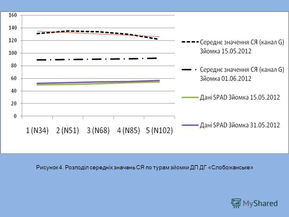Рисунок 4. Розподіл середніх значень СЯ по турам зйомки ДП ДГ «Слобожанське»