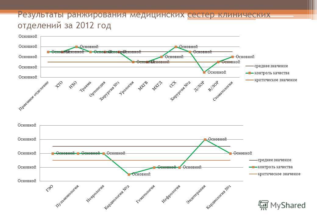 Результаты ранжирования медицинских сестер клинических отделений за 2012 год