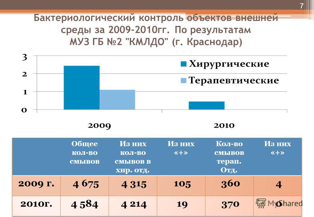 Бактериологический контроль объектов внешней среды за 2009-2010гг. По результатам МУЗ ГБ 2 КМЛДО (г. Краснодар) 7