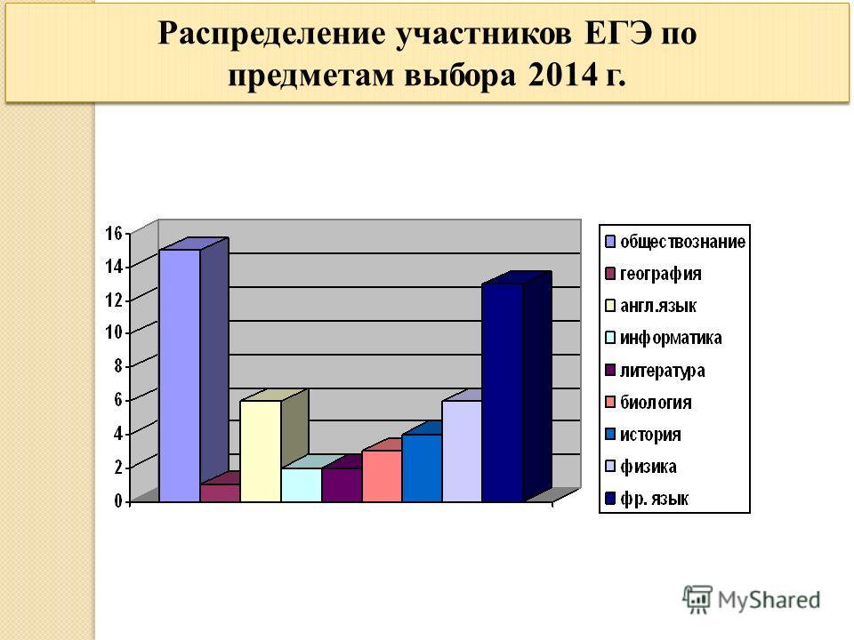 Распределение участников ЕГЭ по предметам выбора 2014 г.