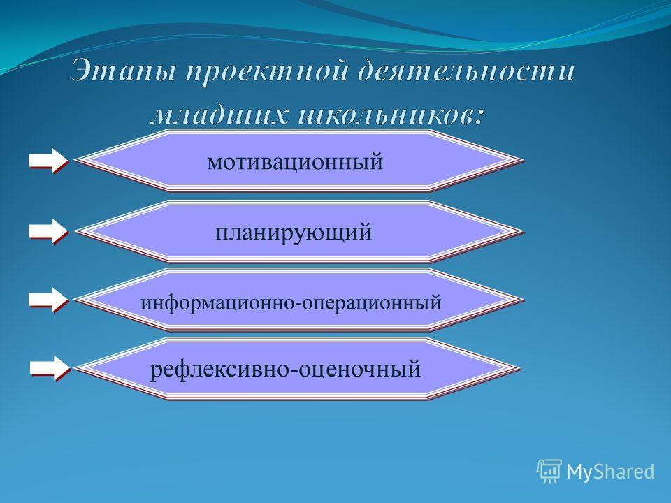 мотивационный планирующий информационно-операционный рефлексивно-оценочный
