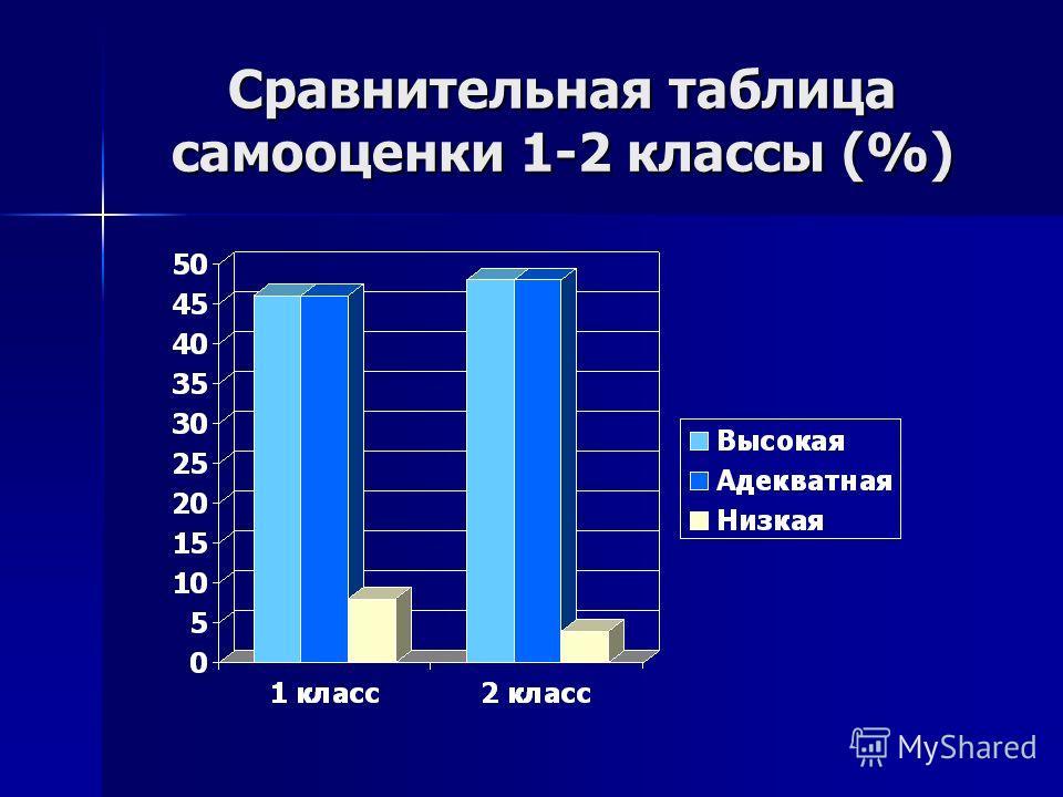 Сравнительная таблица самооценки 1-2 классы (%)