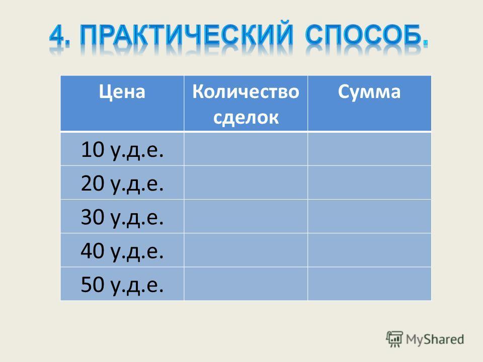ЦенаКоличество сделок Сумма 10 у.д.е. 20 у.д.е. 30 у.д.е. 40 у.д.е. 50 у.д.е.