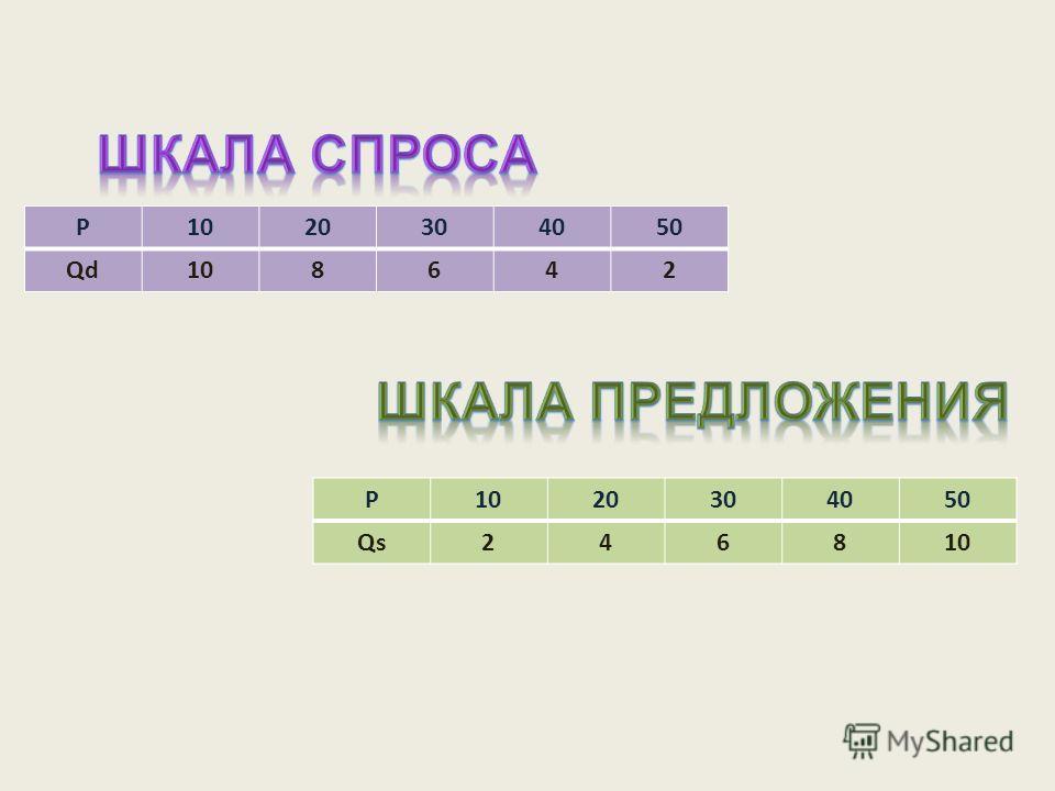 P1020304050 Qd108642 P 20304050 Qs246810
