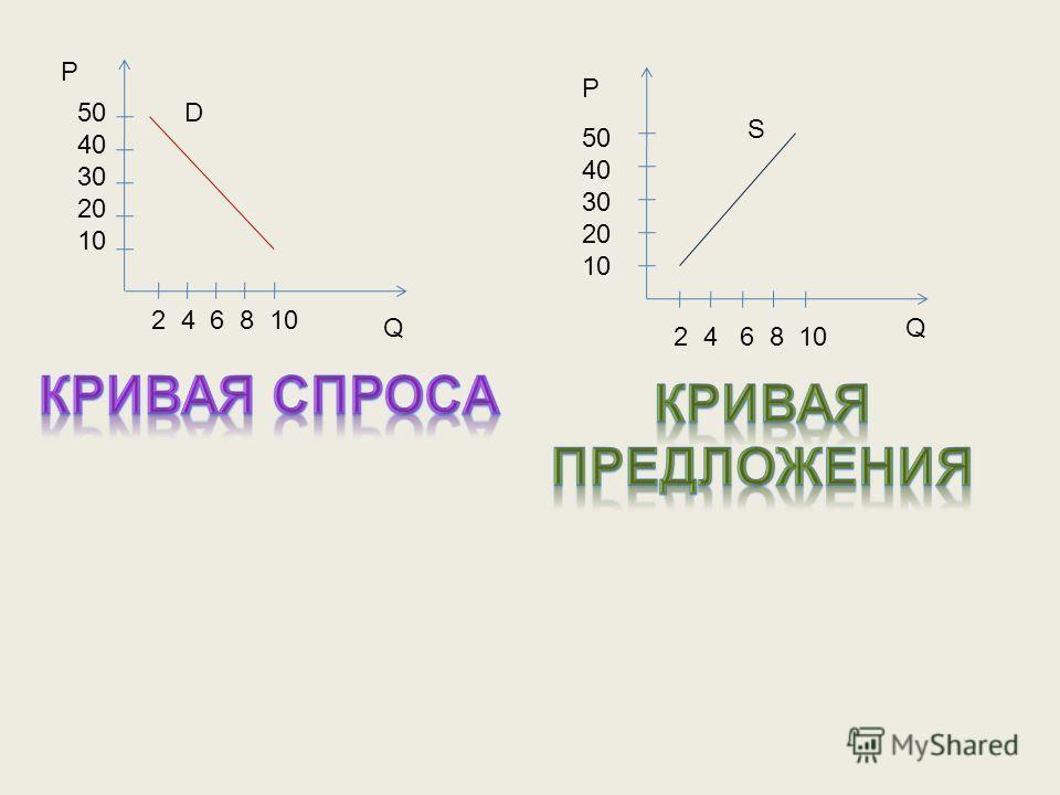 Р Р QQ 2 4 6 8 10 50 40 30 20 10 50 40 30 20 10 D S