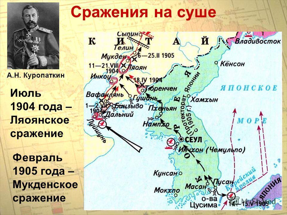 Февраль 1905 года – Мукденское сражение Июль 1904 года – Ляоянское сражение Сражения на суше А.Н. Куропаткин