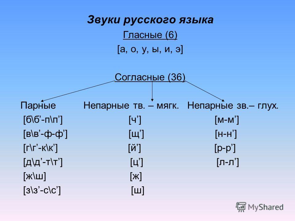 Звуки русского языка Гласные (6) [а, о, у, ы, и, э] Согласные (36) Парные Непарные тв. – мягк. Непарные зв.– глух. [б\б-п\п] [ч] [м-м] [в\в-ф-ф] [щ] [н-н] [г\г-к\к] [й] [р-р] [д\д-т\т] [ц] [л-л] [ж\ш] [ж] [з\з-с\с] [ш]