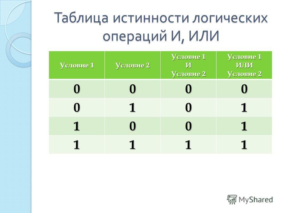 Таблица истинности логических операций И, ИЛИ Условие 1 Условие 2 Условие 1 И Условие 2 Условие 1 ИЛИ Условие 2 0000 0101 1001 1111