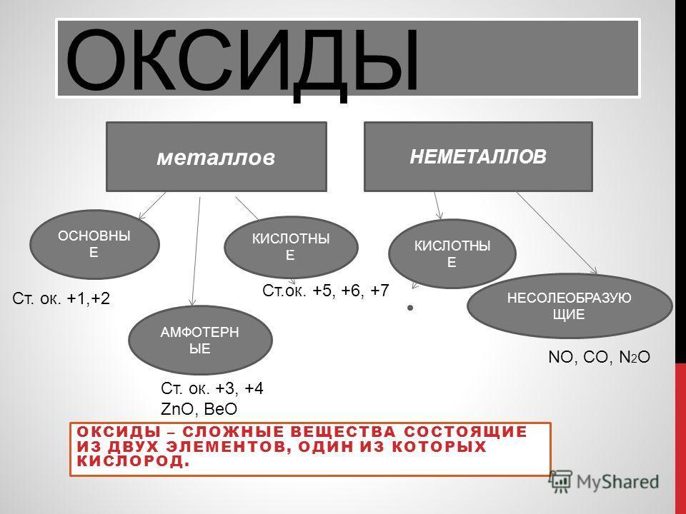 ОКСИДЫ ОКСИДЫ – СЛОЖНЫЕ ВЕЩЕСТВА СОСТОЯЩИЕ ИЗ ДВУХ ЭЛЕМЕНТОВ, ОДИН ИЗ КОТОРЫХ КИСЛОРОД. металлов НЕМЕТАЛЛОВ ОСНОВНЫ Е АМФОТЕРН ЫЕ КИСЛОТНЫ Е НЕСОЛЕОБРАЗУЮ ЩИЕ Ст. ок. +1,+2 Ст.ок. +5, +6, +7 Ст. ок. +3, +4 ZnO, BeO NO, CO, N 2 O