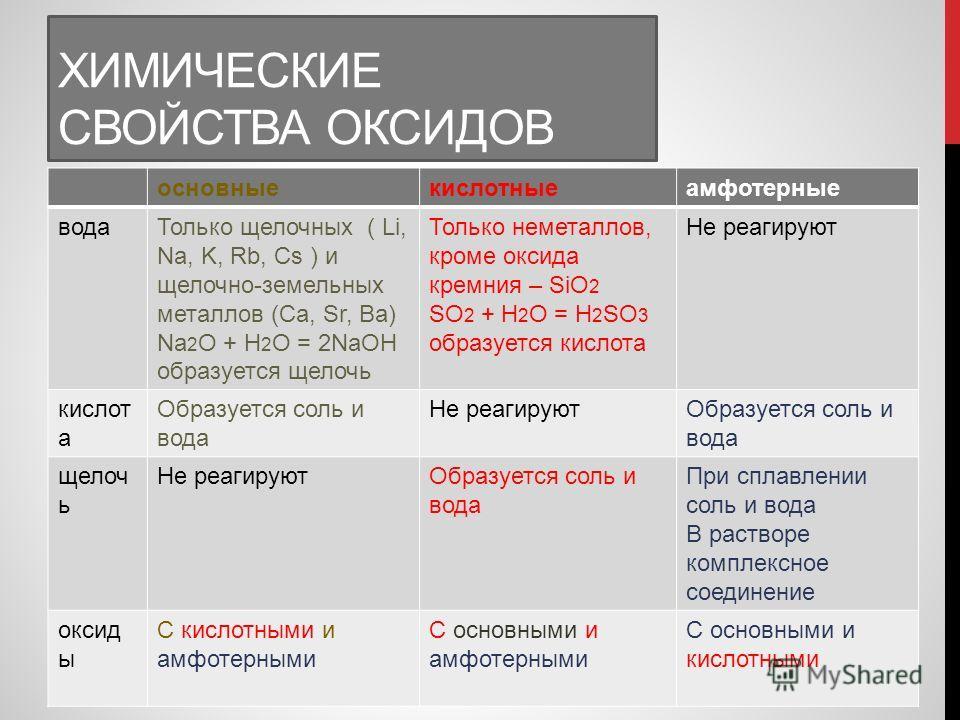 ХИМИЧЕСКИЕ СВОЙСТВА ОКСИДОВ основныекислотныеамфотерные водаТолько щелочных ( Li, Na, K, Rb, Cs ) и щелочно-земельных металлов (Ca, Sr, Ba) Na 2 O + H 2 O = 2NaOH образуется щелочь Только неметаллов, кроме оксида кремния – SiO 2 SO 2 + H 2 O = H 2 SO