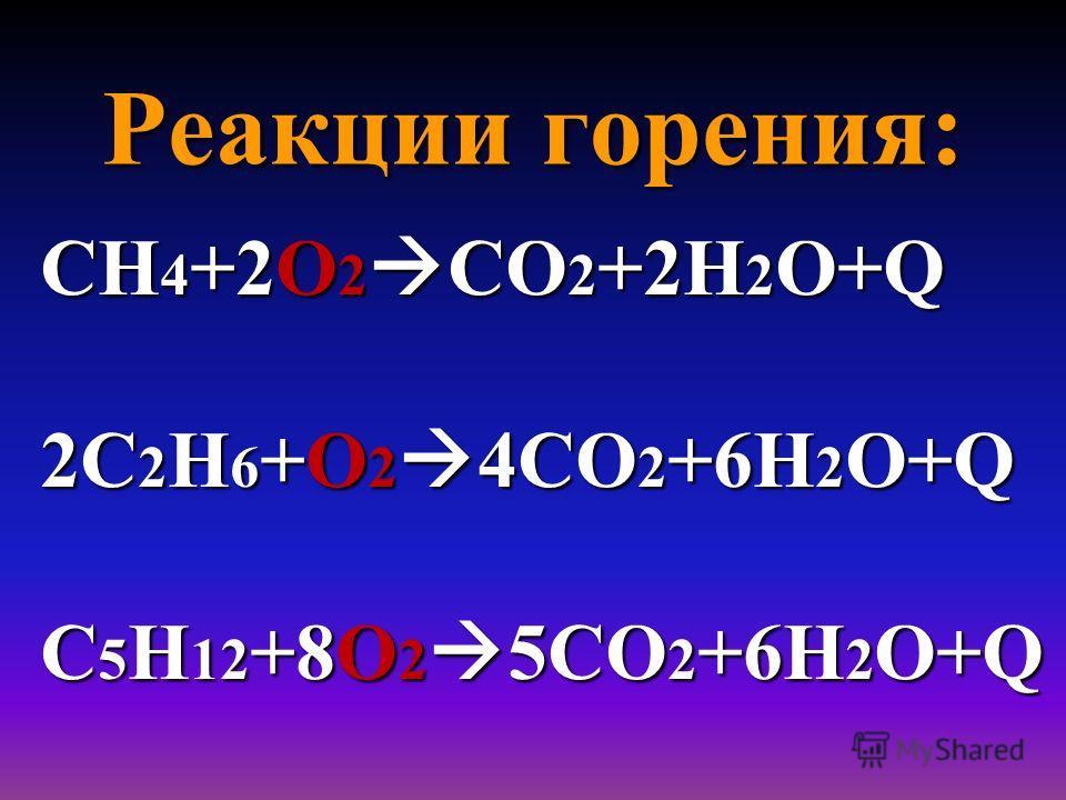 Реакции горения: СН 4 +2О 2 СО 2 +2Н 2 О+Q 2С 2 Н 6 +О 2 4СО 2 +6Н 2 О+Q С 5 Н 12 +8О 2 5СО 2 +6Н 2 О+Q