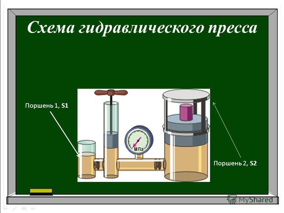 Схема гидравлического пресса 6 Поршень 1, S1 Поршень 2, S2
