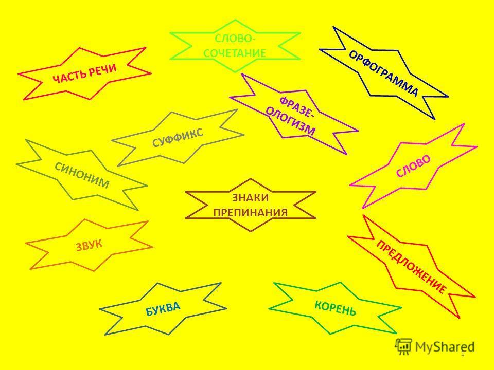 БУКВА ЗВУК ЗНАКИ ПРЕПИНАНИЯ КОРЕНЬ ОРФОГРАММА ПРЕДЛОЖЕНИЕ СИНОНИМ СЛОВО СЛОВО- СОЧЕТАНИЕ СУФФИКС ФРАЗЕ- ОЛОГИЗМ ЧАСТЬ РЕЧИ 1