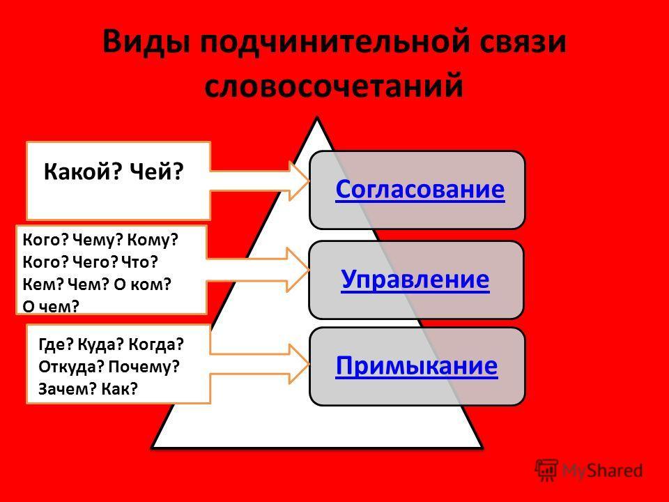Виды подчинительной связи словосочетаний Согласование УправлениеПримыкание Какой? Чей? Кого? Чему? Кому? Кого? Чего? Что? Кем? Чем? О ком? О чем? Где? Куда? Когда? Откуда? Почему? Зачем? Как?