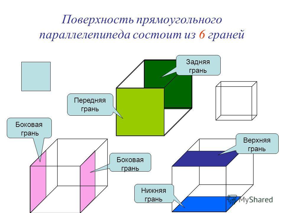 Задняя грань Передняя грань Нижняя грань Верхняя грань Боковая грань Поверхность прямоугольного параллелепипеда состоит из 6 граней