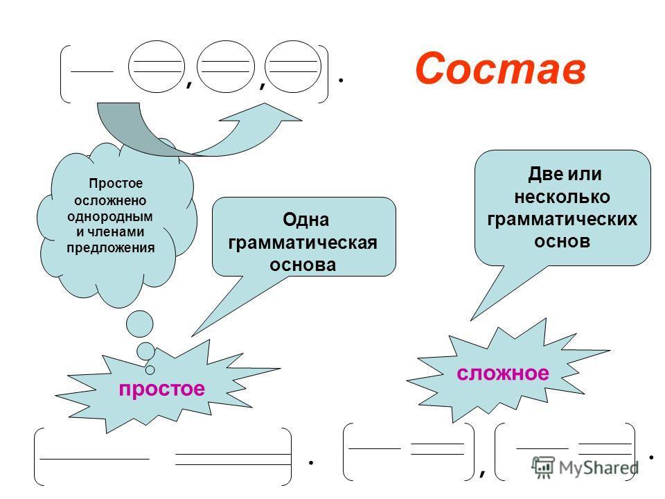 Состав простое сложное Одна грамматическая основа Две или несколько грамматических основ Простое осложнено однородным и членами предложения..,,,.
