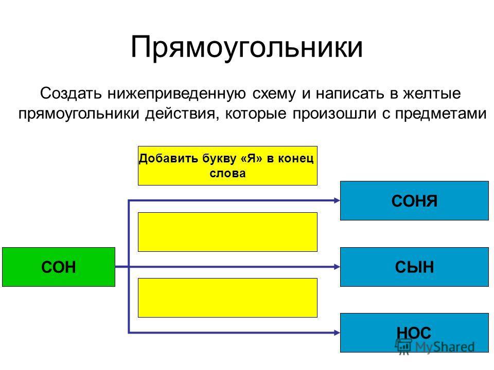 Прямоугольники Добавить букву «Я» в конец слова СОН СОНЯ СЫН НОС Создать нижеприведенную схему и написать в желтые прямоугольники действия, которые произошли с предметами
