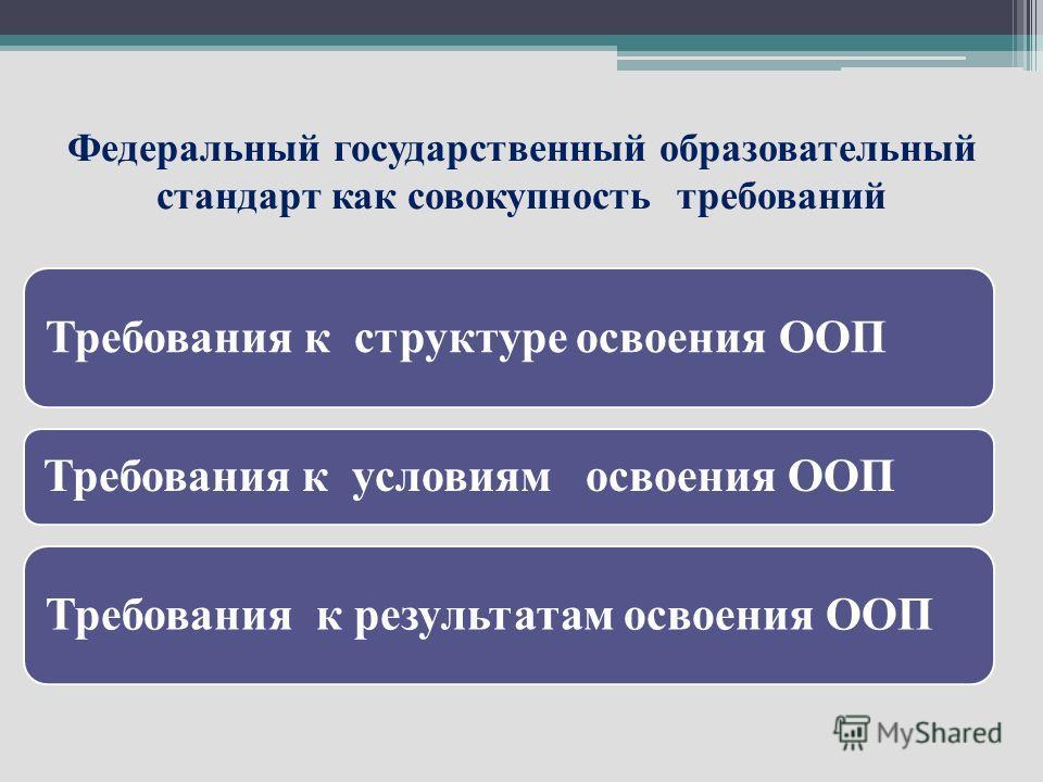 Федеральный государственный образовательный стандарт как совокупность требований Требования к структуре освоения ООП Требования к условиям освоения ООП Требования к результатам освоения ООП