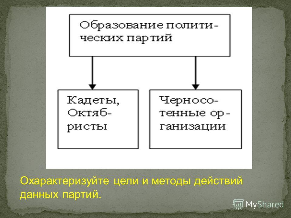 Охарактеризуйте цели и методы действий данных партий.