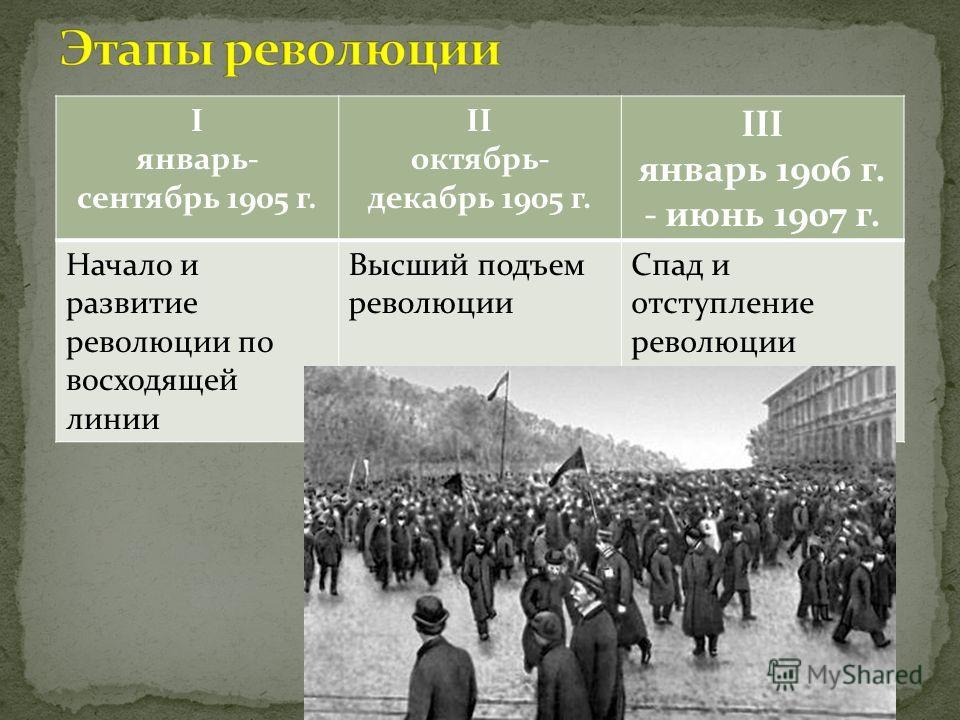 I январь- сентябрь 1905 г. II октябрь- декабрь 1905 г. III январь 1906 г. - июнь 1907 г. Начало и развитие революции по восходящей линии Высший подъем революции Спад и отступление революции