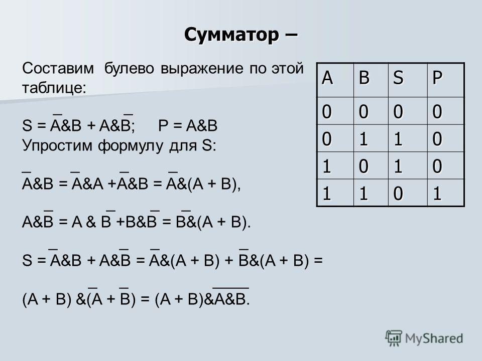 Сумматор – Cоставим булево выражение по этой таблице: _ _ S = A&B + A&B; P = A&B Упростим формулу для S: _ _ A&B = A&A +A&B = A&(A + B), _ _ _ _ A&B = A & B +B&B = B&(A + B). _ _ _ _ S = A&B + A&B = A&(A + B) + B&(A + B) = _ _ ____ (A + B) &(A + B) =