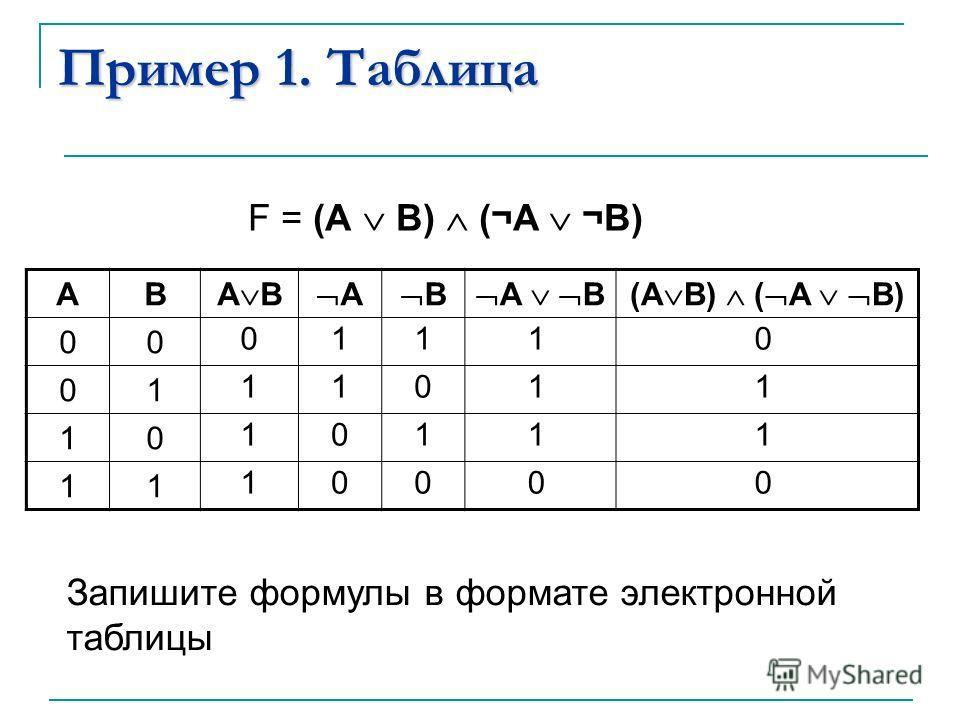 Пример 1. Таблица AB А В А В (А В) ( А В) 00 01 10 11 0 1 1 1 1 1 0 0 F = (А В) (¬A ¬B) 1 0 1 0 1 1 1 0 0 1 1 0 Запишите формулы в формате электронной таблицы