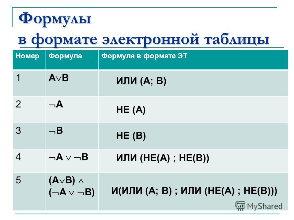 Формулы в формате электронной таблицы НомерФормулаФормула в формате ЭТ 1 А В 2 А 3 В 4 5 (А В) ( А В)