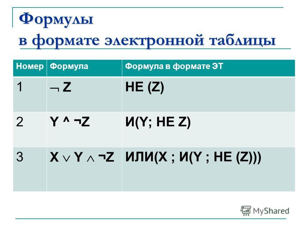Формулы в формате электронной таблицы НомерФормулаФормула в формате ЭТ 1 Z НЕ (Z) 2Y ^ ¬ZИ(Y; НЕ Z) 3 X Y ¬Z ИЛИ(X ; И(Y ; НЕ (Z)))